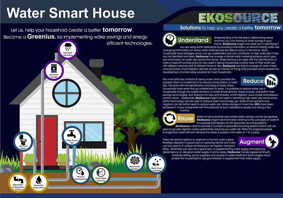 InfographicsEkoSource_WaterSmartHouse
