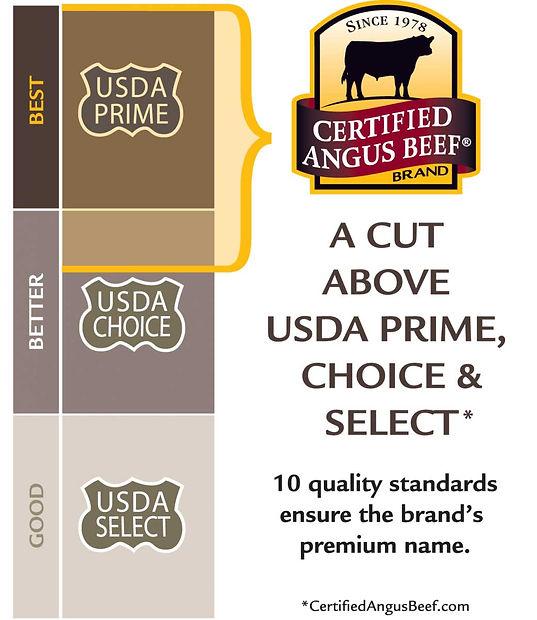 Certified Angus Beef Tiers