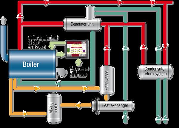 Steam_Control_Scheme.png