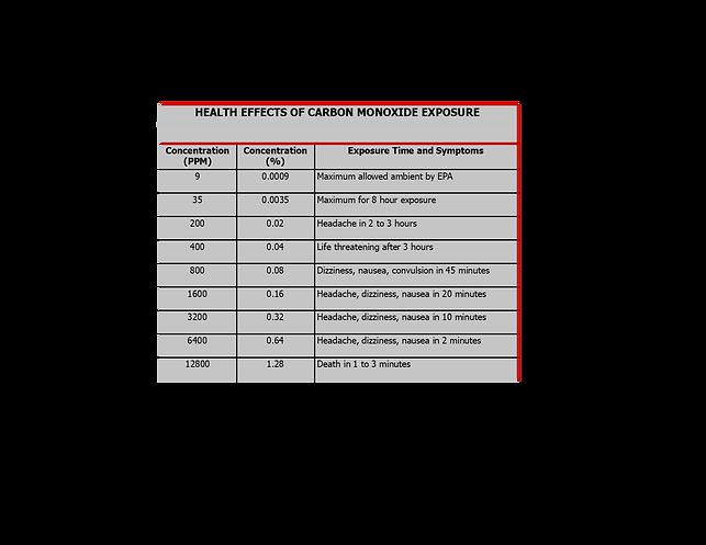 Carbon Monoxide Exposure Table