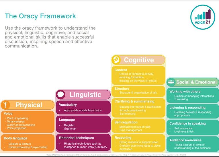 The Oracy Framework.jpg