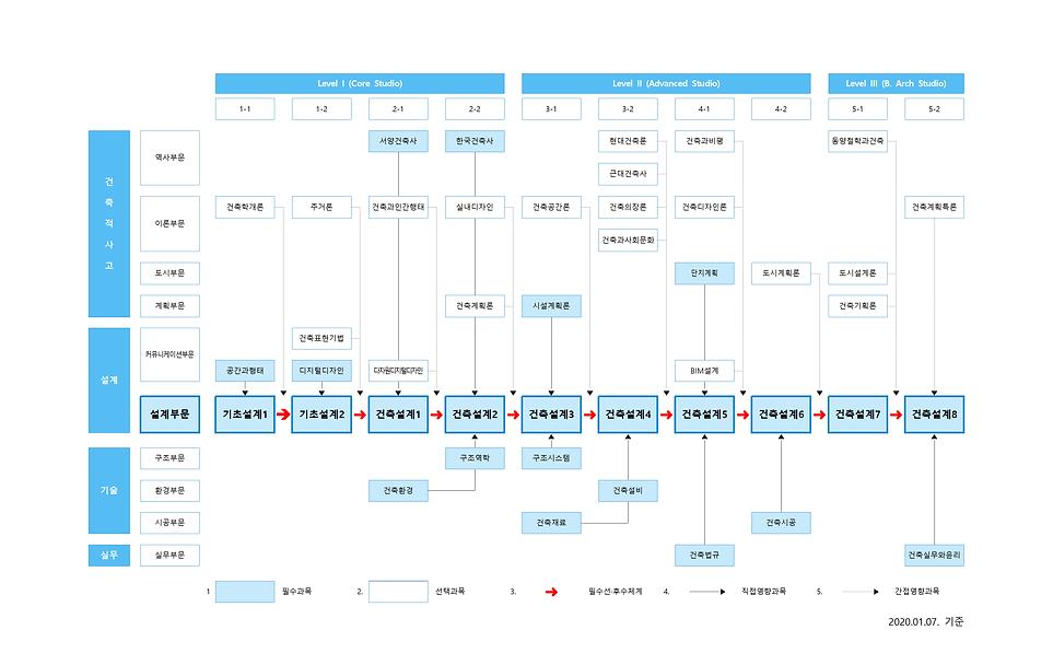 2020 교과과정 통합 연계도_200107001.png