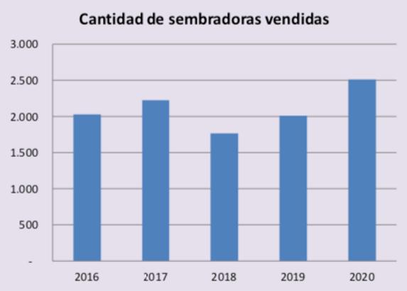Grafico_sembradoras