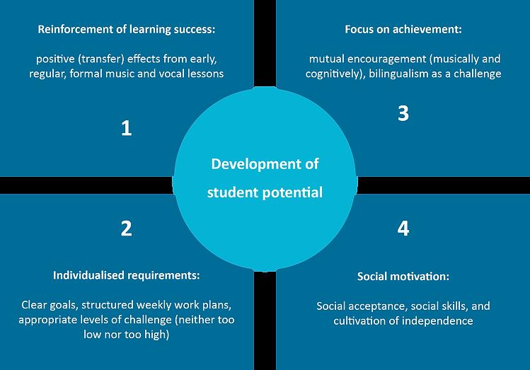 Educational methodology.png