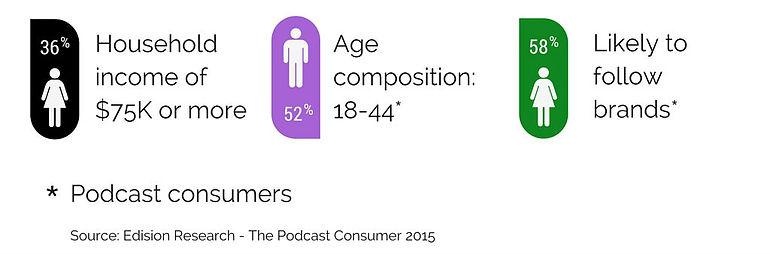 Podcast-Listeners-Apr2016v2.jpg