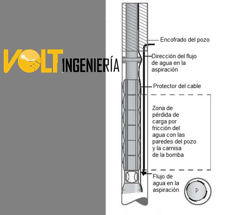 Como funciona una bomba solar