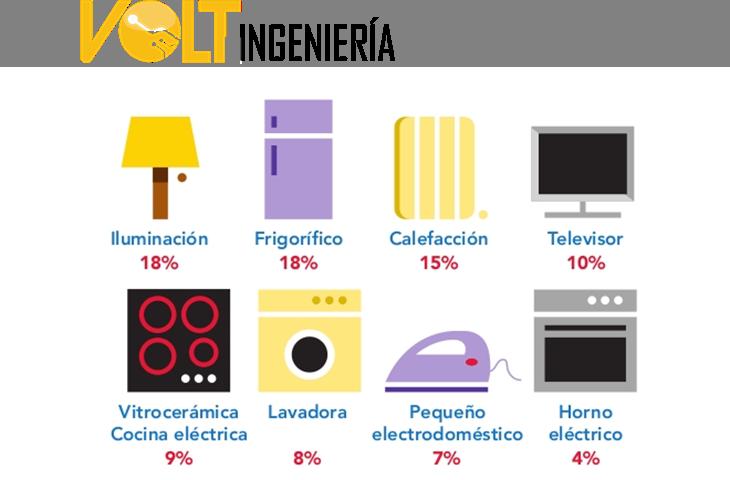 cuanto gastan de energía los electrodomesticos