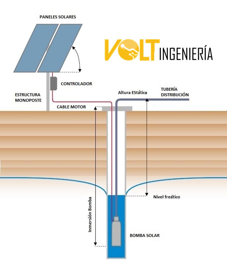 informacion de bomba con paneles solares