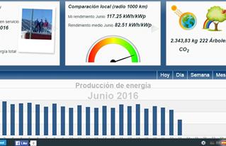Monitoreo de Paneles Solares