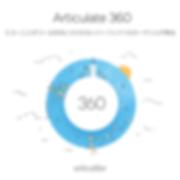 Articulate360 ロゴ