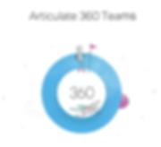 Articulate 360 ロゴ