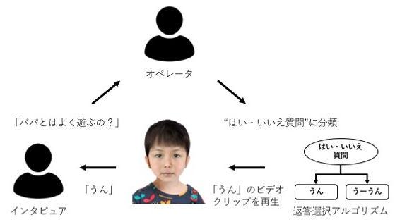 被虐待児童面接シミュレーション「アバタートレーニング」参考資料.jpg