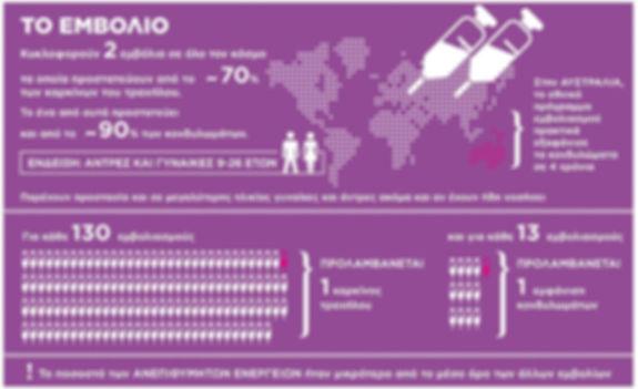Δρ. Ορφανουδάκη Ειρήνη MD PhD - HPV, Πρόληψη, Αντιμετώπιση, Εγκυμοσύνη