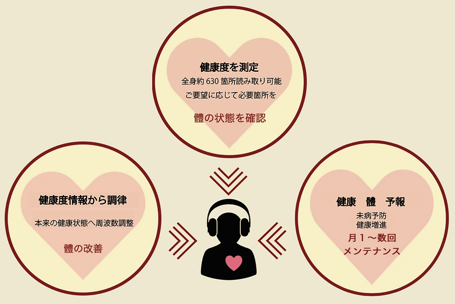 周波数健康法
