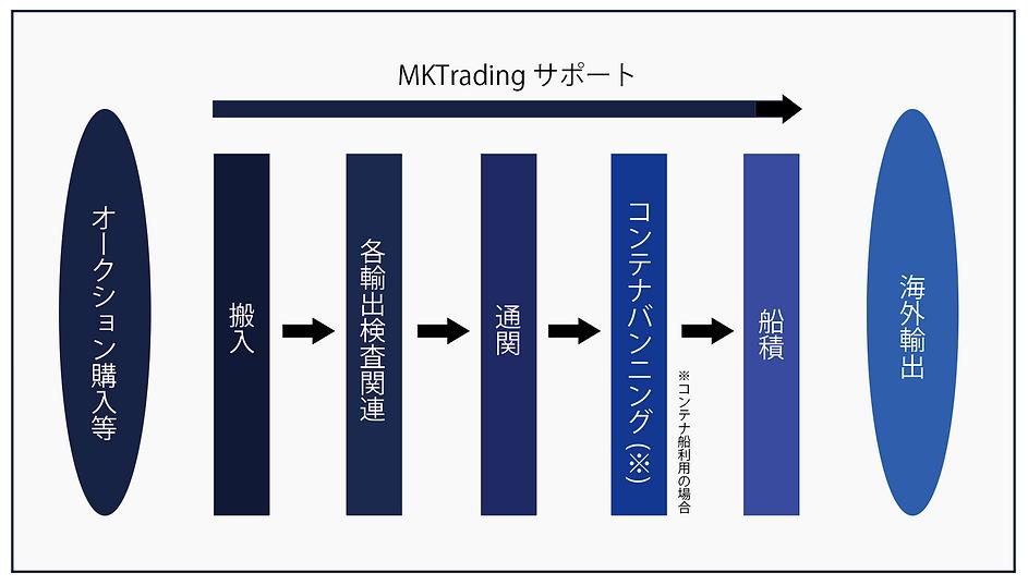 MKTradingサポート.png