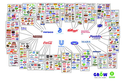 Behind-the-brands-illusion-of-choice-gra