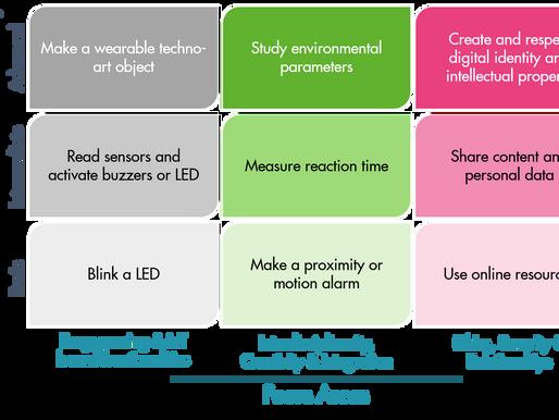 Let's STEAM educational commitment & scenarios