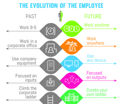 Evolution of the Employee