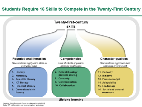 16 Essential Skills for Students in the 21 Century