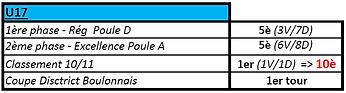 Bilan 2017-2018 - U17.png