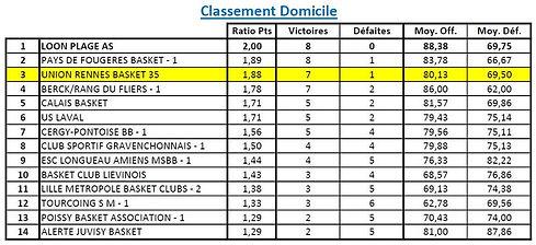 Classement N2 Domicile J16.jpg