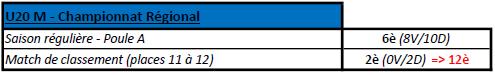 Bilan U20 M 2018-2019.png