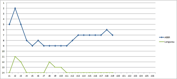 Evolution Classement Longueau-ABBR.png