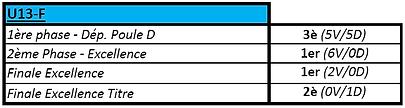 Bilan U13F 2017-2018.png