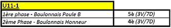 Bilan U11 District 1 2017-2018.png