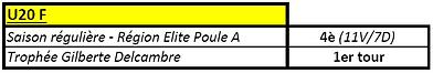 Bilan 2017-2018 U20F.png
