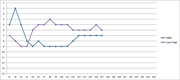Evolution Classement Loon-ABBR.png