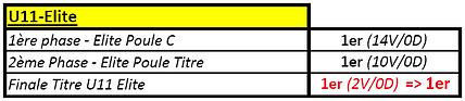 Bilan U11 Elite 2017-2018.PNG