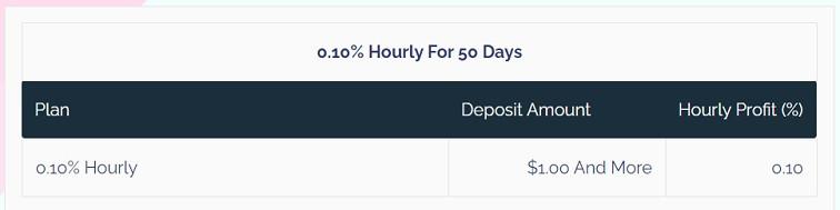 myhourlyfx.com investment plan