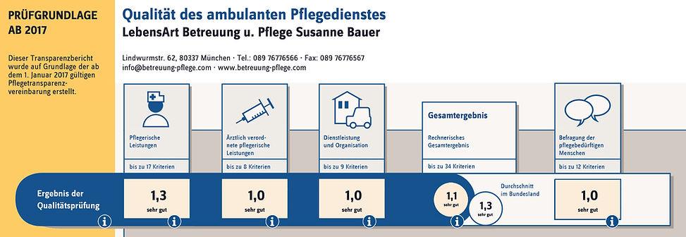 Transparenzbericht_LebensArt_Betreuung_u