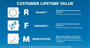 The Most Important Metric - Lifetime Value