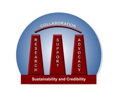 Three Pillars Infographic