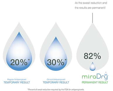 miradry_sweat_reduction.png