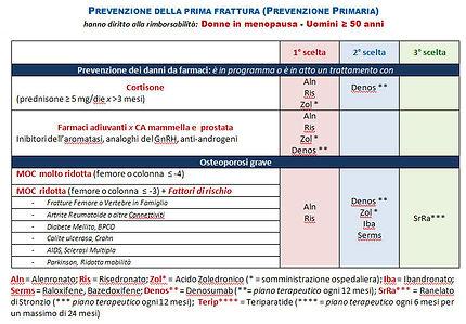 Nota 79: i farmaci che possono essere prescritti dal Medico di base