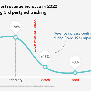Brave browser New data shows publisher revenue impact of cutting 3rd party trackers