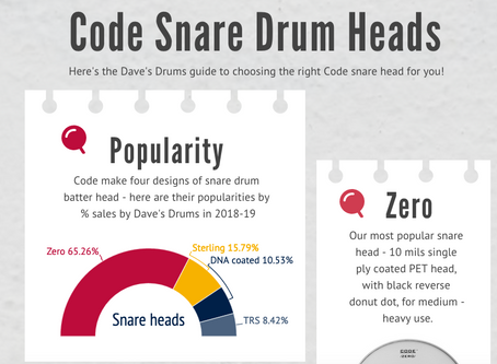 Code Snare Drum Heads: an Infographic