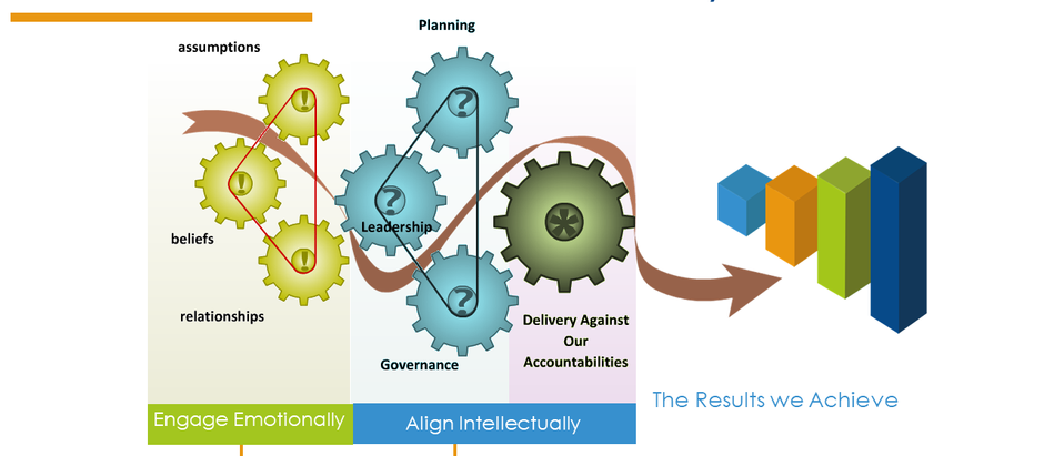 Vision Activ Results Based Accountability Model