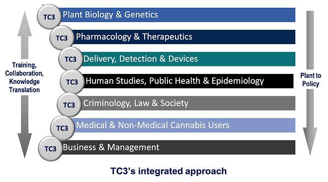 Flowchart Describing TC3's integrated approach