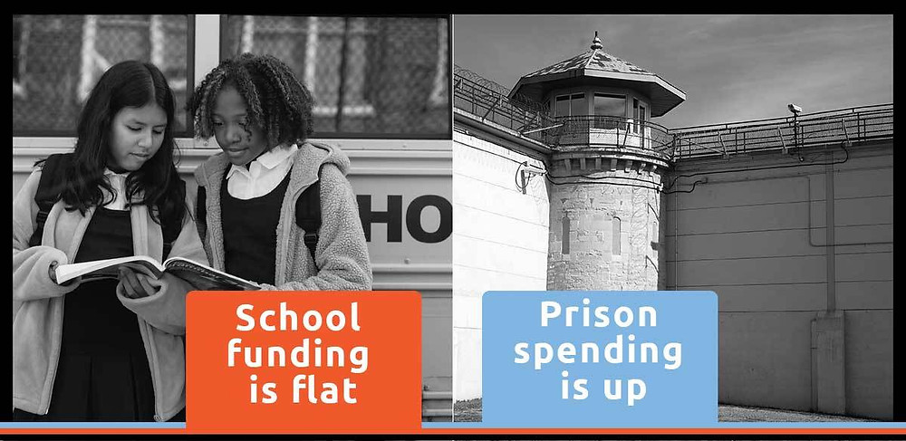 Why does US spend twice as much on Prisons as it does on Education?
