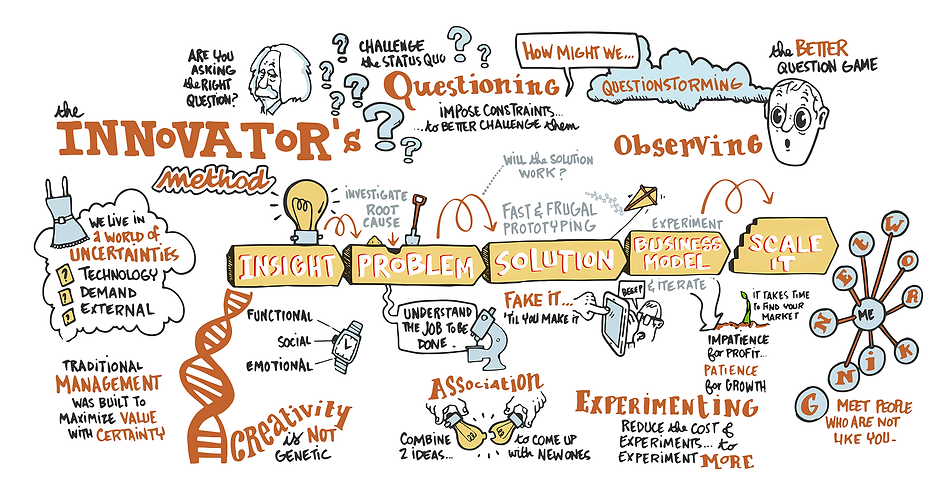This picture is a concrete example of graphic facilitation about innovator's dna