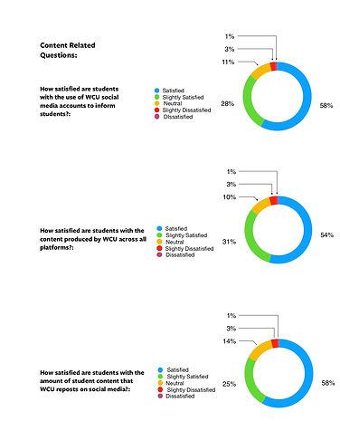 WCU Social Media Satisfaction Survey Res