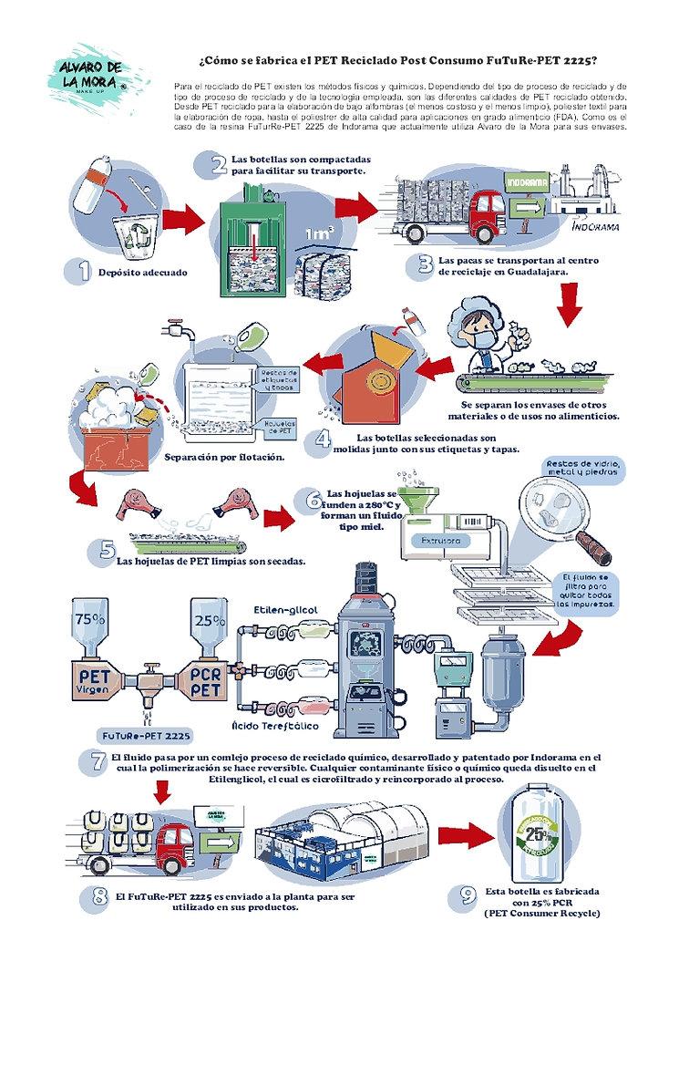 flujo de reciclaje de Alvaro de la Mora.