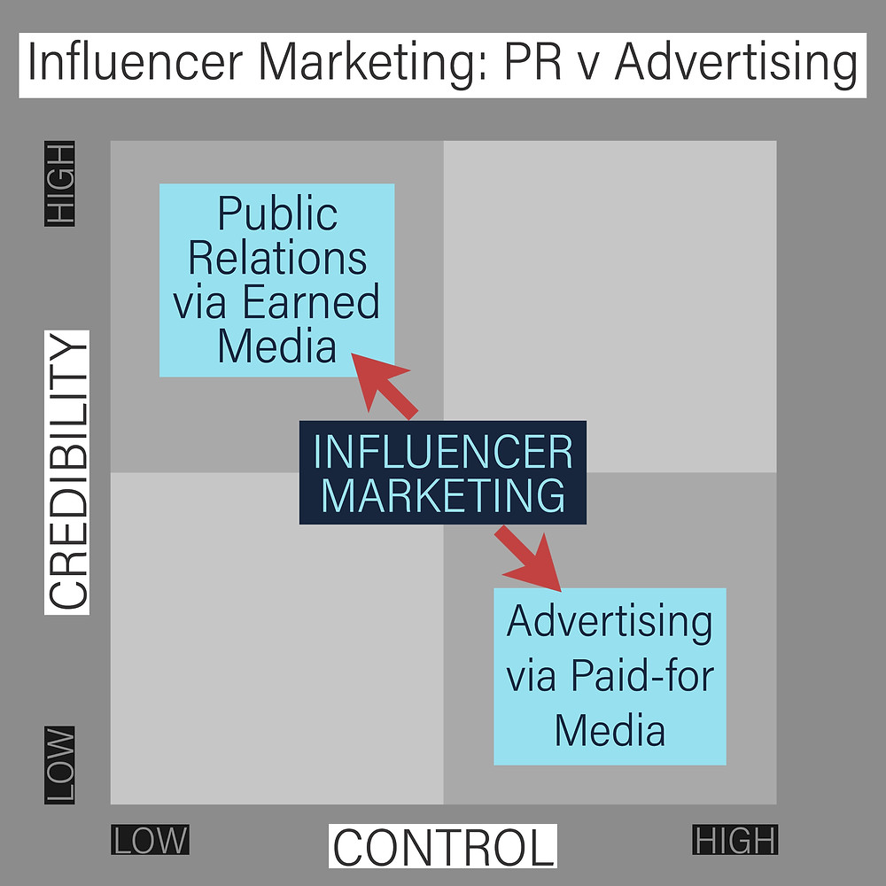 Public relations and advertising in relation to influencer marketing