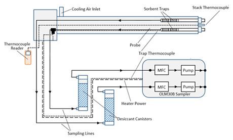 Sorbent Trap Sampling Diagram using OLM30B System