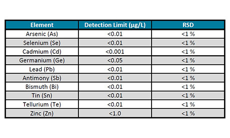 ELG Effluent Limitation Guidelines Detection Limits