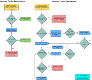 Flowchart Explaining Reduced and Standard Testing Requirements for Siloxanes in RNG –  per Rules 21 and 30